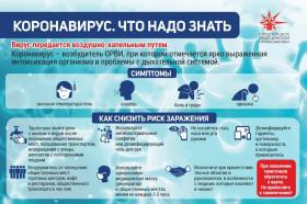 ВАЖНАЯ ИНФОРМАЦИЯ!!!!!!О симптомах и профилактике новой короновирусной инфекции COVID-19 у детей и взрослых!